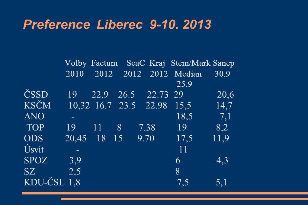 Preference Liberec 9-10.