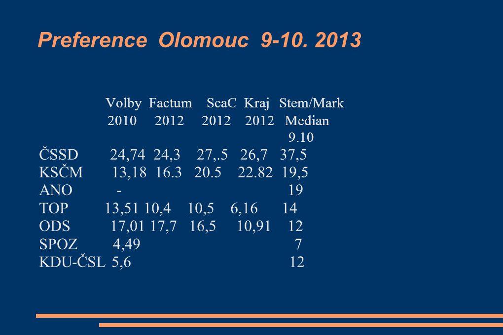 Preference Olomouc 9-10.