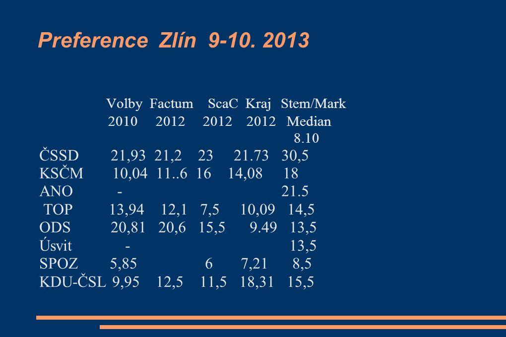 Preference Zlín 9-10.