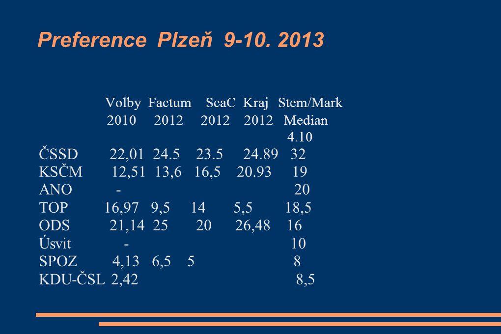 Preference Plzeň 9-10.