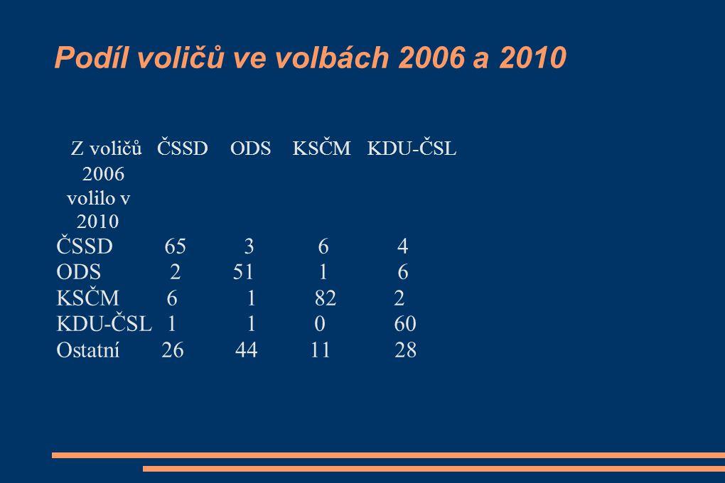 Podíl voličů ve volbách 2006 a 2010 Z voličů ČSSD ODS KSČM KDU-ČSL 2006 volilo v 2010 ČSSD 65 3 6 4 ODS 2 51 1 6 KSČM 6 1 82 2 KDU-ČSL 1 1 0 60 Ostatní 26 44 11 28