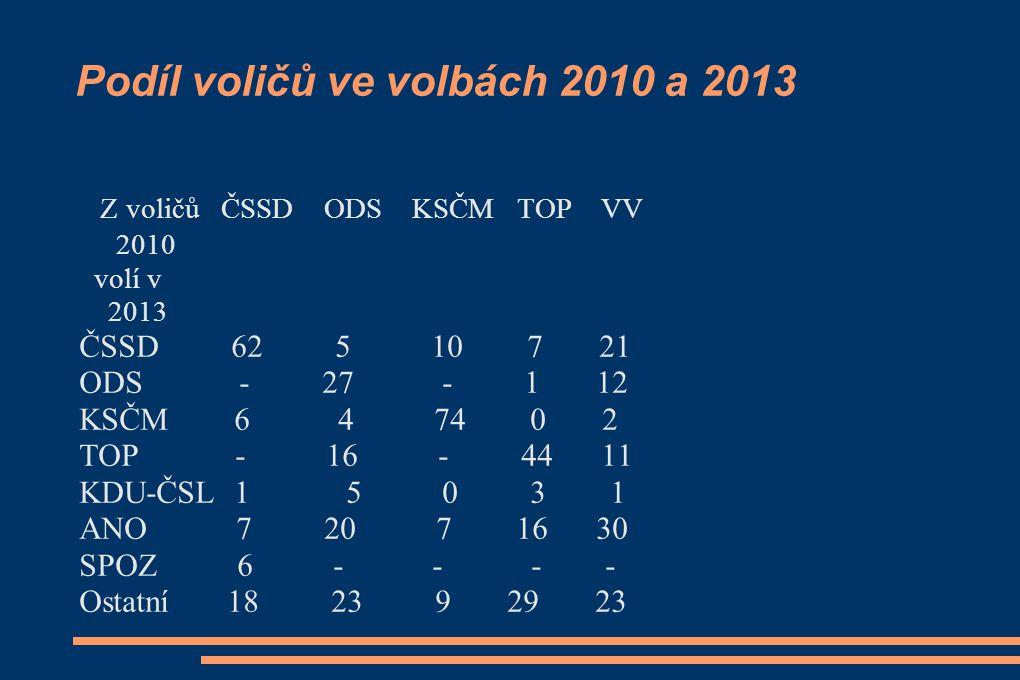 Podíl voličů ve volbách 2010 a 2013 Z voličů ČSSD ODS KSČM TOP VV 2010 volí v 2013 ČSSD 62 5 10 7 21 ODS - 27 - 1 12 KSČM 6 4 74 0 2 TOP - 16 - 44 11 KDU-ČSL 1 5 0 3 1 ANO 7 20 7 16 30 SPOZ 6 - - - - Ostatní 18 23 9 29 23