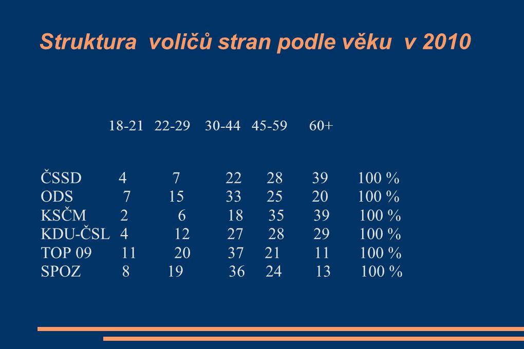 Struktura voličů stran podle věku v 2010 18-21 22-29 30-44 45-59 60+ ČSSD 4 7 22 28 39 100 % ODS 7 15 33 25 20 100 % KSČM 2 6 18 35 39 100 % KDU-ČSL 4 12 27 28 29 100 % TOP 09 11 20 37 21 11 100 % SPOZ 8 19 36 24 13 100 %