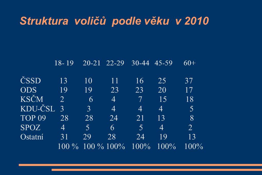 Struktura voličů podle věku v 2010 18- 19 20-21 22-29 30-44 45-59 60+ ČSSD 13 10 11 16 25 37 ODS 19 19 23 23 20 17 KSČM 2 6 4 7 15 18 KDU-ČSL 3 3 4 4 4 5 TOP 09 28 28 24 21 13 8 SPOZ 4 5 6 5 4 2 Ostatní 31 29 28 24 19 13 100 % 100 % 100% 100% 100% 100%