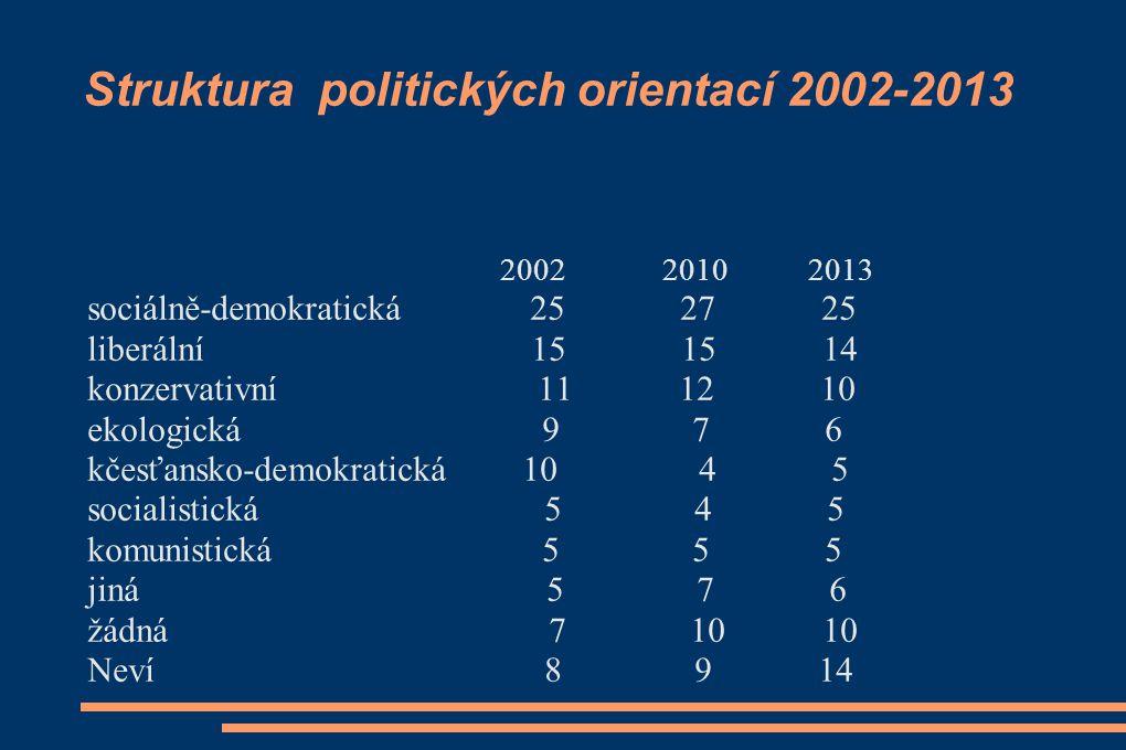 Struktura politických orientací 2002-2013 2002 2010 2013 sociálně-demokratická 25 27 25 liberální 15 15 14 konzervativní 11 12 10 ekologická 9 7 6 kčesťansko-demokratická 10 4 5 socialistická 5 4 5 komunistická 5 5 5 jiná 5 7 6 žádná 7 10 10 Neví 8 9 14