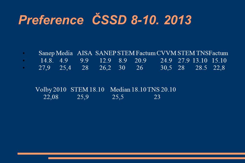 Preference ČSSD 8-10.2013 Sanep Media AISA SANEP STEM Factum CVVM STEM TNSFactum 14.8.