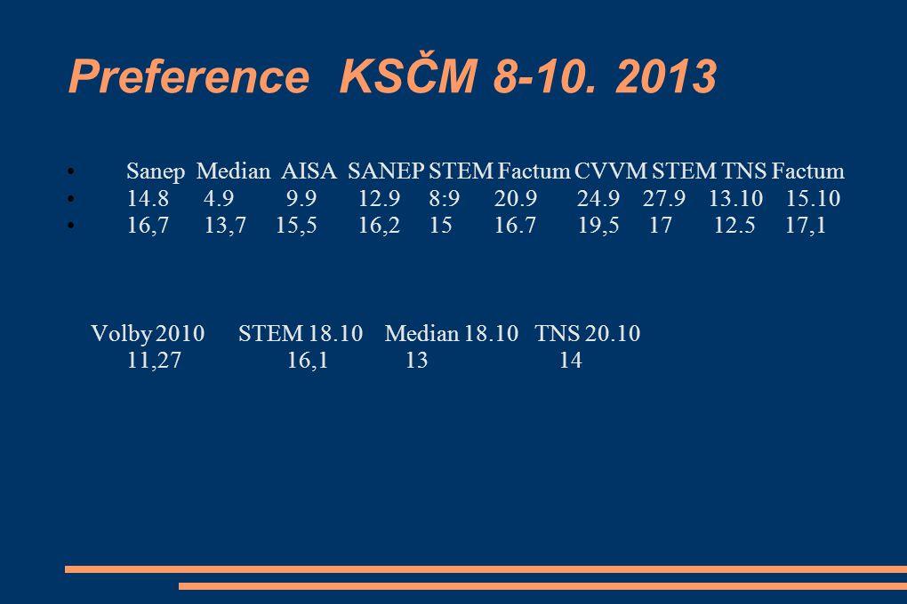 Preference KSČM 8-10.