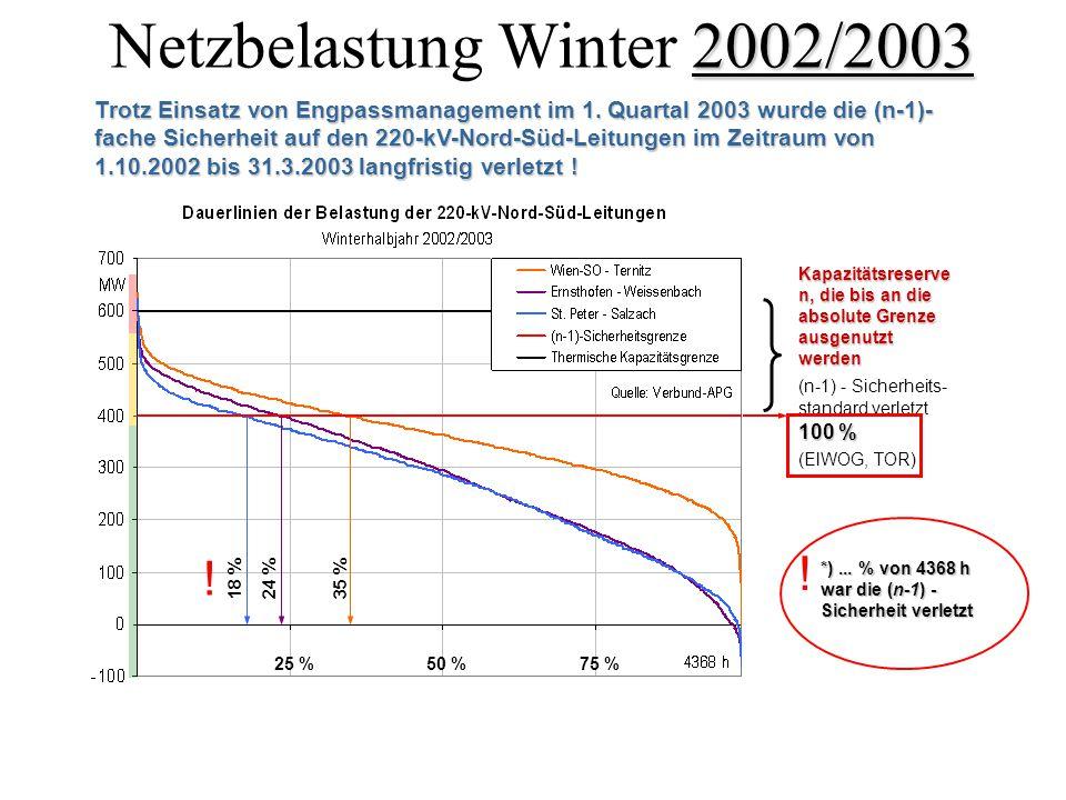 2002/2003 Netzbelastung Winter 2002/2003 Trotz Einsatz von Engpassmanagement im 1.