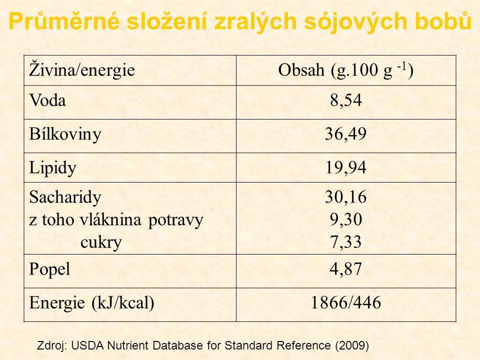 Živina/energieObsah (g.100 g -1 ) Voda8,54 Bílkoviny36,49 Lipidy19,94 Sacharidy z toho vláknina potravy cukry 30,16 9,30 7,33 Popel4,87 Energie (kJ/kc