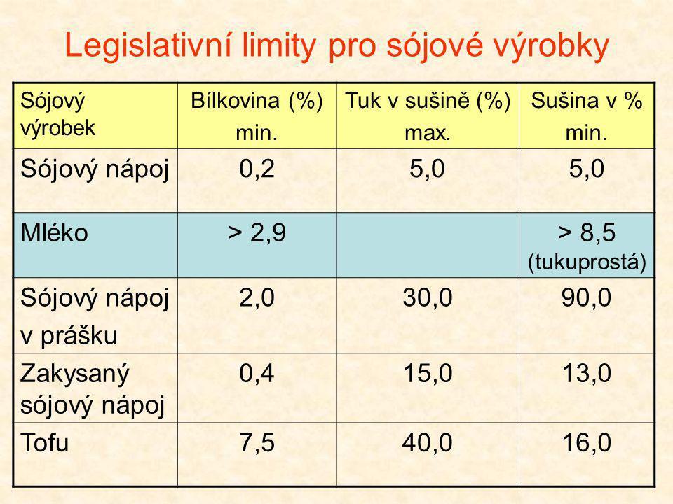 Legislativní limity pro sójové výrobky Sójový výrobek Bílkovina (%) min. Tuk v sušině (%) max. Sušina v % min. Sójový nápoj0,25,0 Mléko> 2,9> 8,5 (tuk