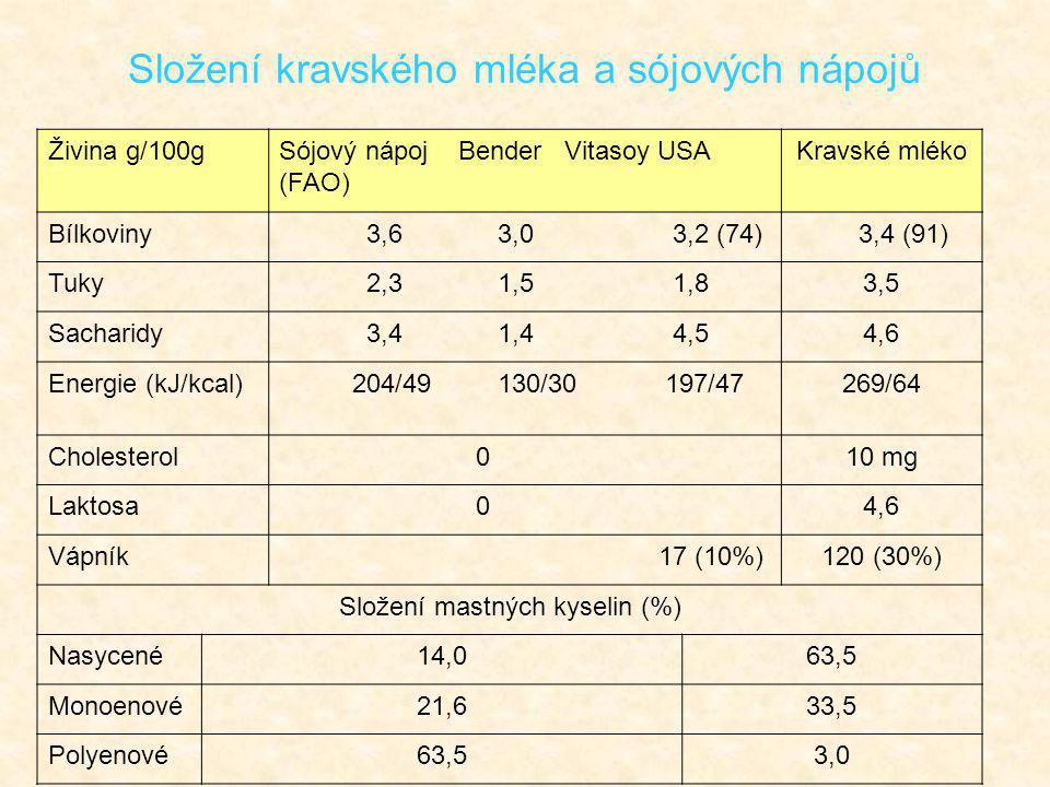 Živina g/100gSójový nápoj Bender Vitasoy USA (FAO) Kravské mléko Bílkoviny 3,6 3,0 3,2 (74) 3,4 (91) Tuky 2,3 1,5 1,83,5 Sacharidy 3,4 1,4 4,54,6 Ener