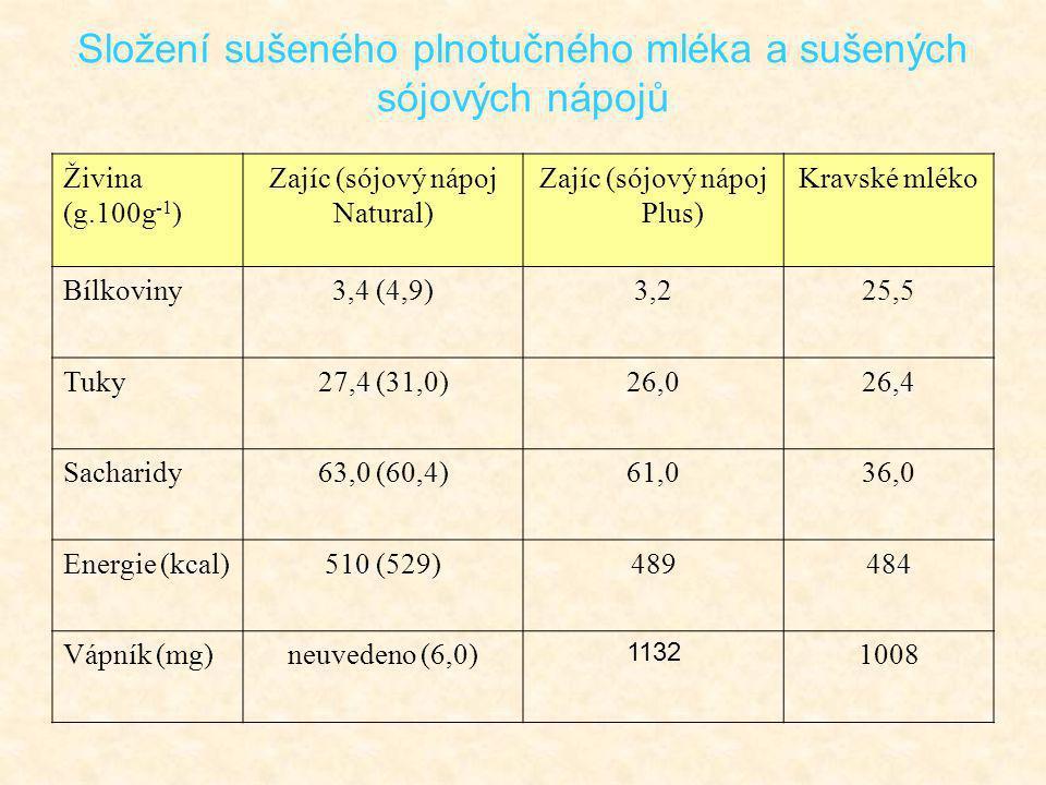 Živina (g.100g -1 ) Zajíc (sójový nápoj Natural) Zajíc (sójový nápoj Plus) Kravské mléko Bílkoviny3,4 (4,9)3,225,5 Tuky27,4 (31,0)26,026,4 Sacharidy63