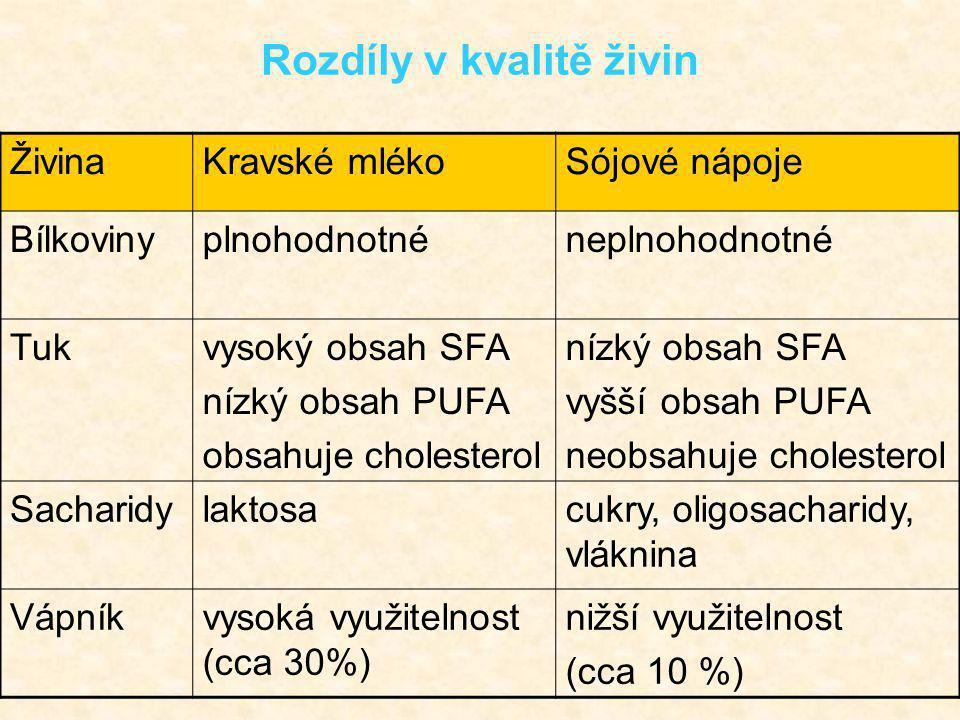 Rozdíly v kvalitě živin ŽivinaKravské mlékoSójové nápoje Bílkovinyplnohodnotnéneplnohodnotné Tukvysoký obsah SFA nízký obsah PUFA obsahuje cholesterol