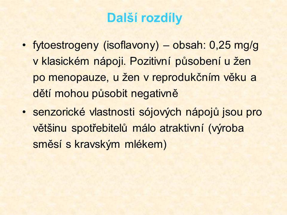 Další rozdíly fytoestrogeny (isoflavony) – obsah: 0,25 mg/g v klasickém nápoji. Pozitivní působení u žen po menopauze, u žen v reprodukčním věku a dět