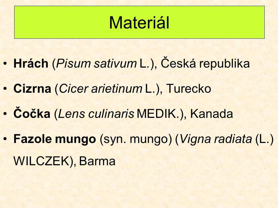 Materiál Hrách (Pisum sativum L.), Česká republika Cizrna (Cicer arietinum L.), Turecko Čočka (Lens culinaris MEDIK.), Kanada Fazole mungo (syn. mungo