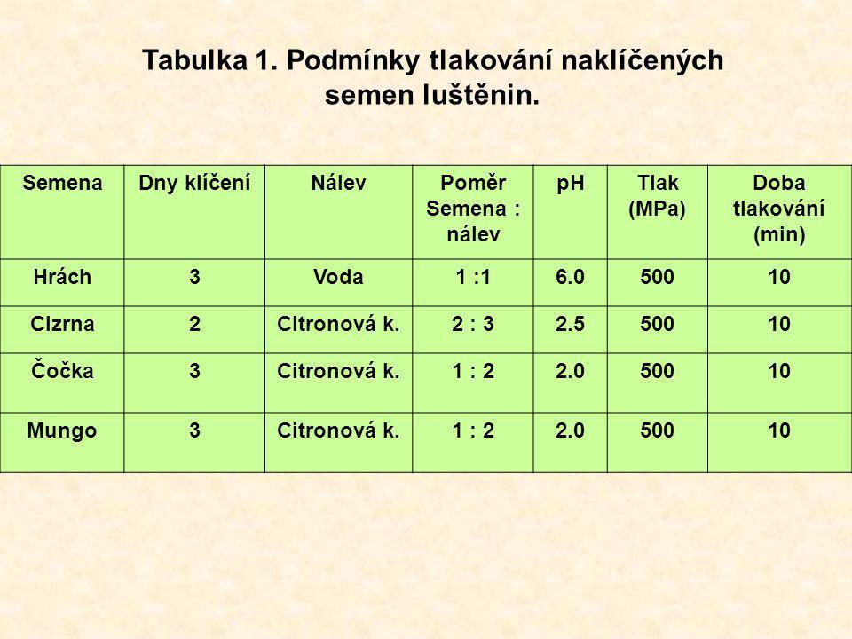 Tabulka 1. Podmínky tlakování naklíčených semen luštěnin. SemenaDny klíčeníNálevPoměr Semena : nálev pHTlak (MPa) Doba tlakování (min) Hrách3Voda1 :16