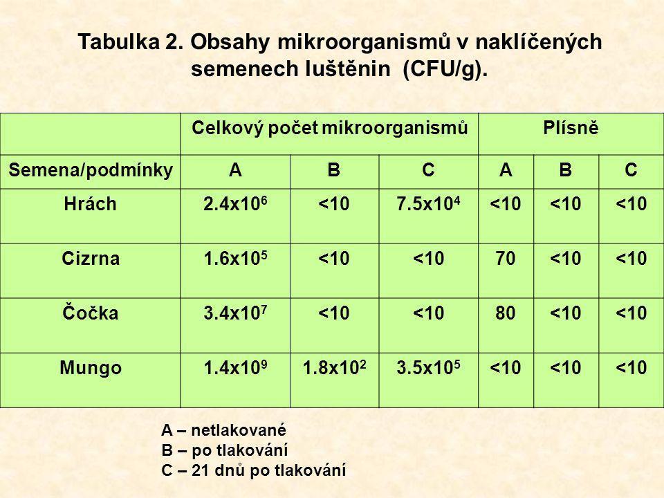 Celkový počet mikroorganismůPlísně Semena/podmínkyABCABC Hrách2.4x10 6 <107.5x10 4 <10 Cizrna1.6x10 5 <10 70<10 Čočka3.4x10 7 <10 80<10 Mungo1.4x10 9