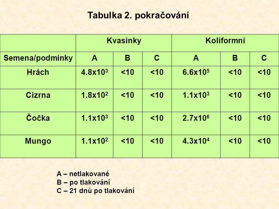 KvasinkyKoliformní Semena/podmínkyABCABC Hrách4.8x10 3 <10 6.6x10 5 <10 Cizrna1.8x10 2 <10 1.1x10 3 <10 Čočka1.1x10 3 <10 2.7x10 6 <10 Mungo1.1x10 2 <