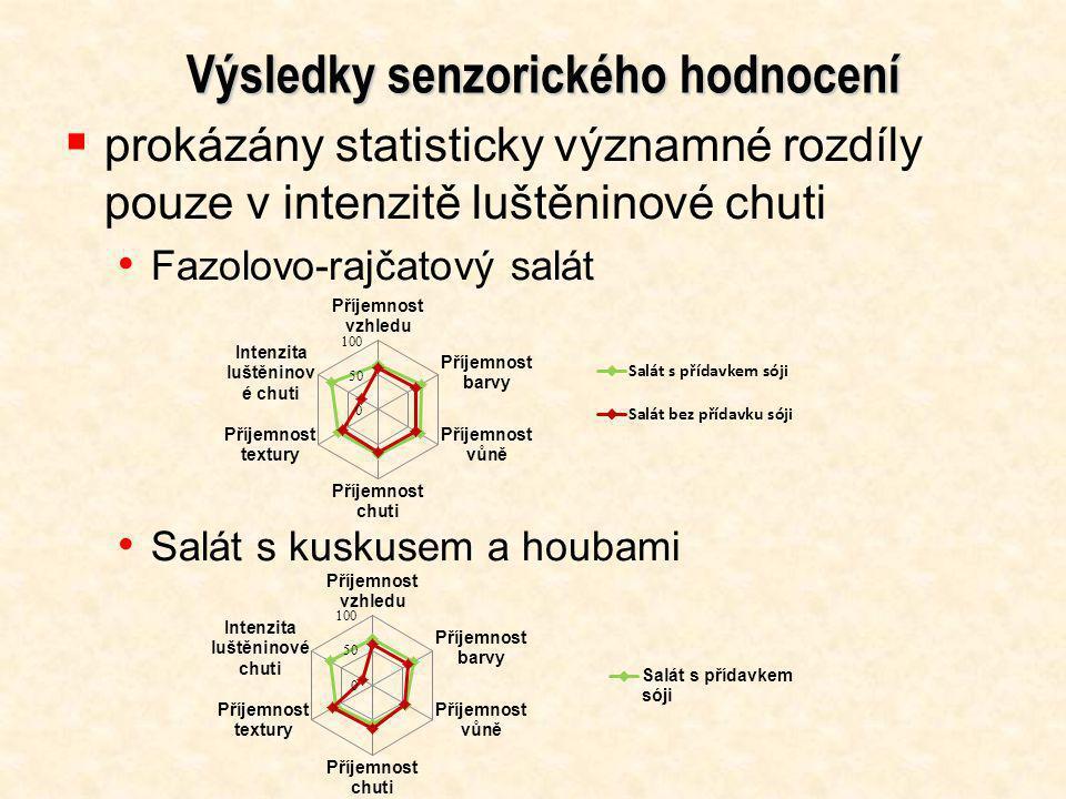 Výsledky senzorického hodnocení  prokázány statisticky významné rozdíly pouze v intenzitě luštěninové chuti Fazolovo-rajčatový salát Salát s kuskusem