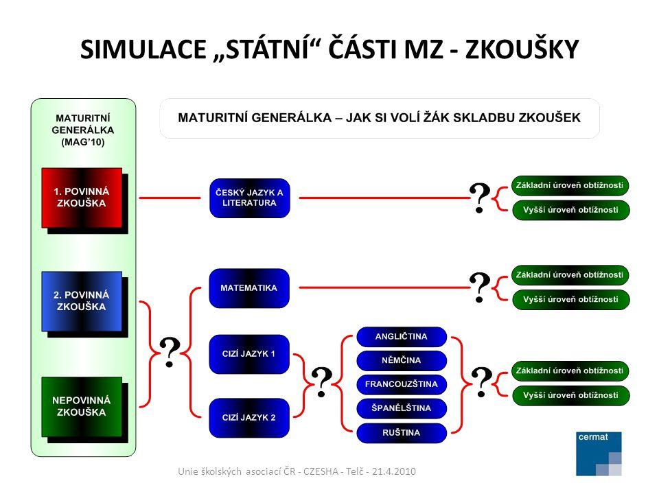"""SIMULACE """"STÁTNÍ ČÁSTI MZ - ZKOUŠKY Unie školských asociací ČR - CZESHA - Telč - 21.4.2010 ZVOLENÝ PRINCIP : GENERÁLKA MÁ OVĚŘIT TO, CO JE TŘEBA, S MINIMÁLNÍ ZÁTĚŽÍ ŠKOL Součástí simulované maturitní zkoušky nebude ústní zkouška Předmětová skladba nabídky nebude obsahovat """"nepovinné maturitní předměty (pouze ČJL, cizí jazyk a matematika) Délka jednotného zkušebního schématu je 4 dny; na většině škol však administrace zkoušek simulované maturity potrvá 2 a půl dne Problém:Žáci budou muset při volbě """"maturitního generálkového portfolia vybrat mezi zkouškou základní nebo vyšší úrovně obtížnosti (nebudou si moci vyzkoušet obě úrovně)."""