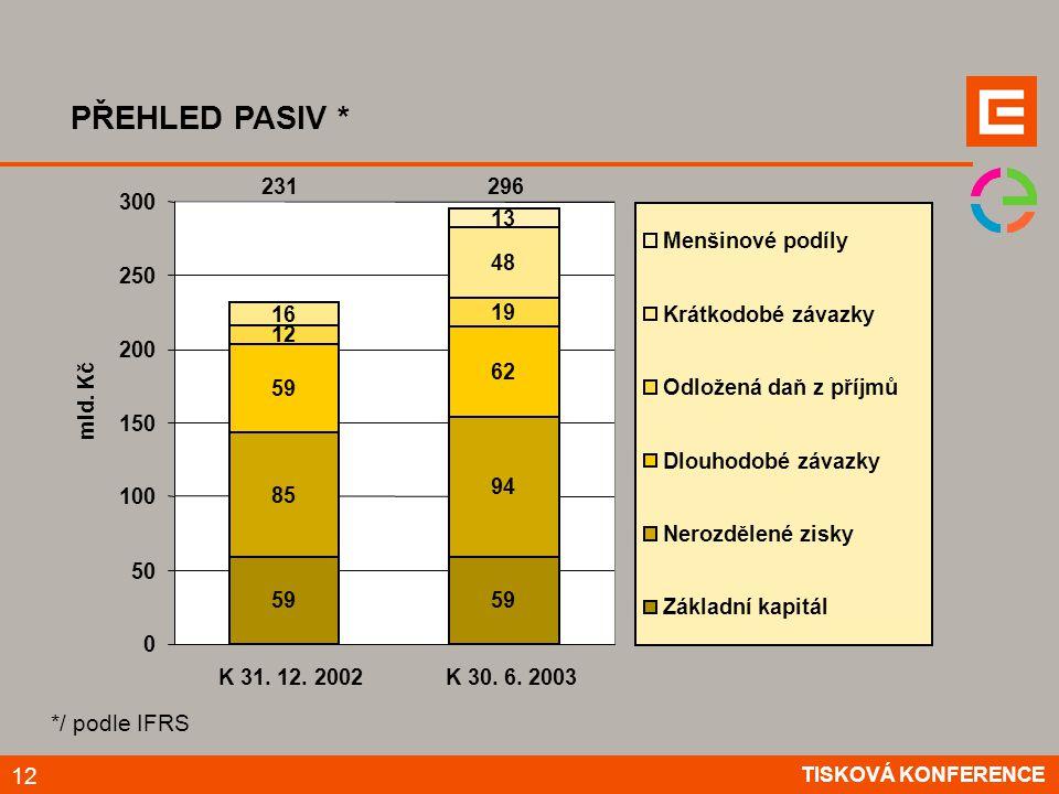 PŘEHLED PASIV * */ podle IFRS 59 85 94 59 62 12 19 16 48 13 231 0 50 100 150 200 250 300 K 31.