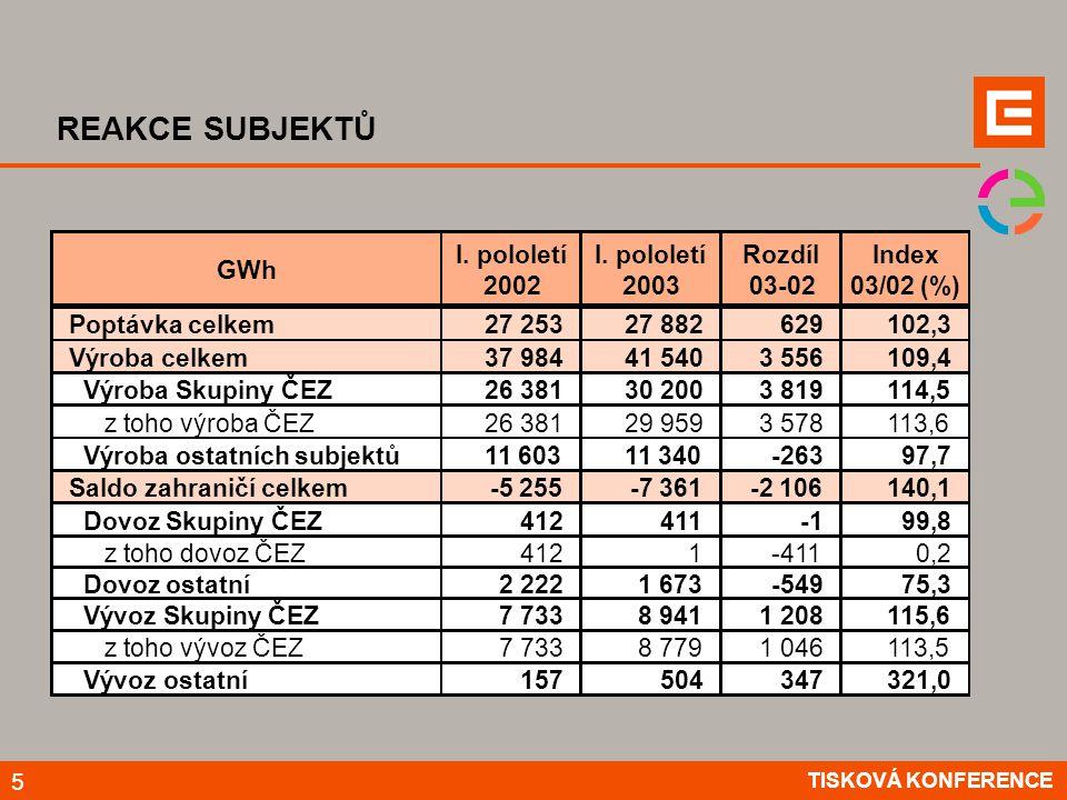 REAKCE SUBJEKTŮ TISKOVÁ KONFERENCE 5 GWh I. pololetí 2002 I.