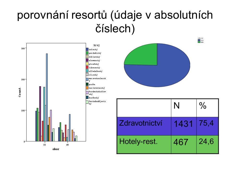 porovnání resortů (údaje v absolutních číslech) N% Zdravotnictví 1431 75,4 Hotely-rest. 467 24,6