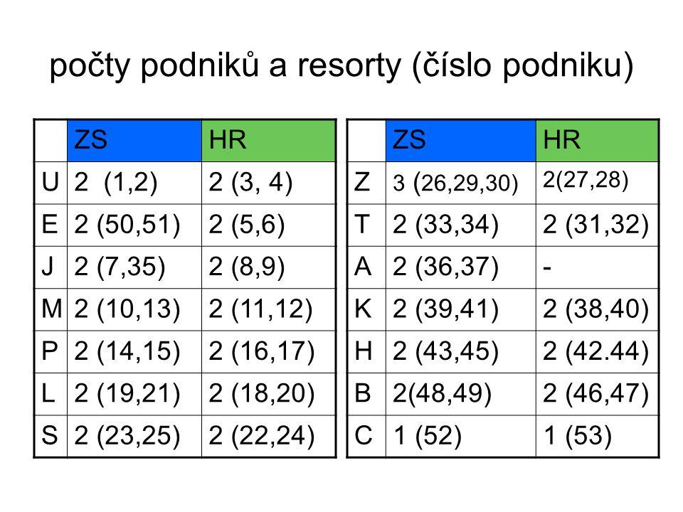 počty podniků a resorty (číslo podniku) ZSHR U2 (1,2)2 (3, 4) E2 (50,51)2 (5,6) J2 (7,35)2 (8,9) M2 (10,13)2 (11,12) P2 (14,15)2 (16,17) L2 (19,21)2 (18,20) S2 (23,25)2 (22,24) ZSHR Z 3 ( 26,29,30) 2(27,28) T2 (33,34)2 (31,32) A2 (36,37)- K2 (39,41)2 (38,40) H2 (43,45)2 (42.44) B2(48,49)2 (46,47) C1 (52)1 (53)