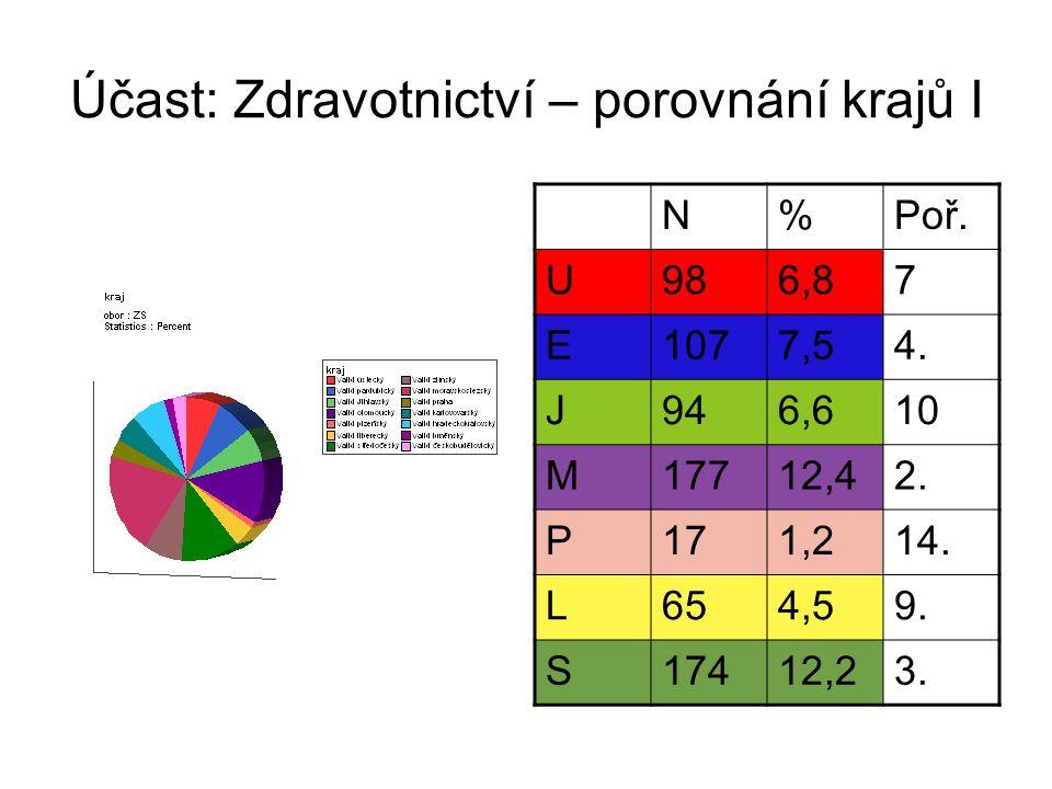 Účast: Zdravotnictví – porovnání krajů II N%poř.Z1168,14.