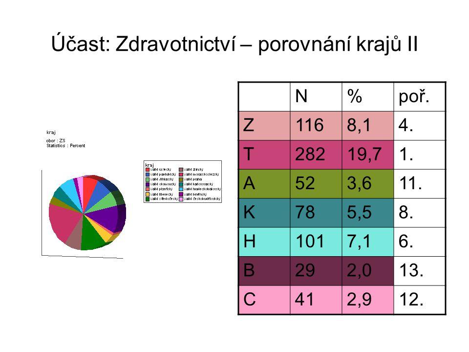 Účast: Zdravotnictví – porovnání krajů II N%poř. Z1168,14.