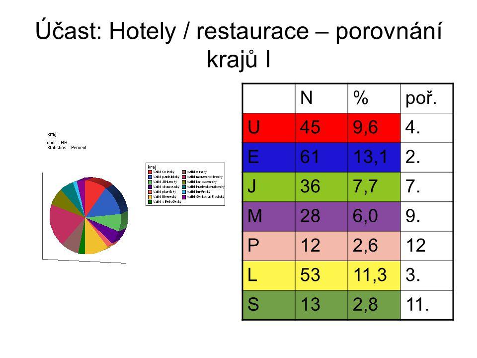 Účast: Hotely / restaurace – porovnání krajů I N%poř.