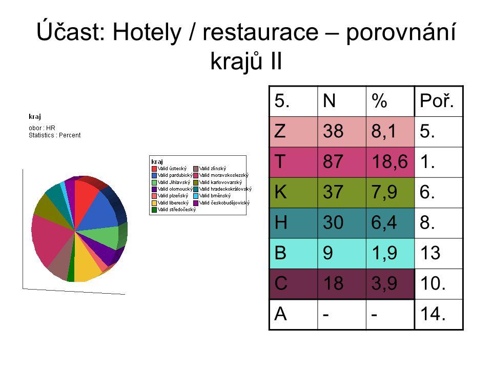 Hotely / restaurace – pořadí krajů podle počtu respondentů Nejsilnější účast 1.