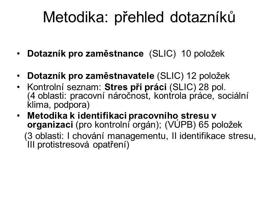 Metodika: přehled dotazníků Dotazník pro zaměstnance (SLIC) 10 položek Dotazník pro zaměstnavatele (SLIC) 12 položek Kontrolní seznam: Stres při práci (SLIC) 28 pol.