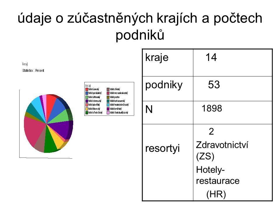 údaje o zúčastněných krajích a počtech podniků kraje 14 podniky 53 N 1898 resortyi 2 Zdravotnictví (ZS) Hotely- restaurace (HR)