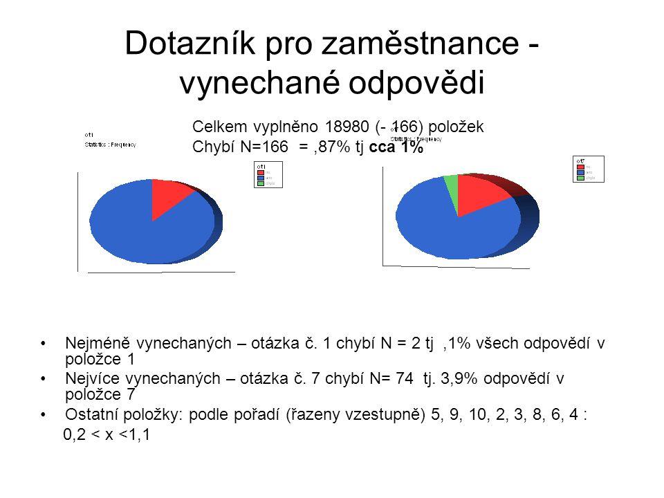 Dotazník pro zaměstnance - vynechané odpovědi Nejméně vynechaných – otázka č.