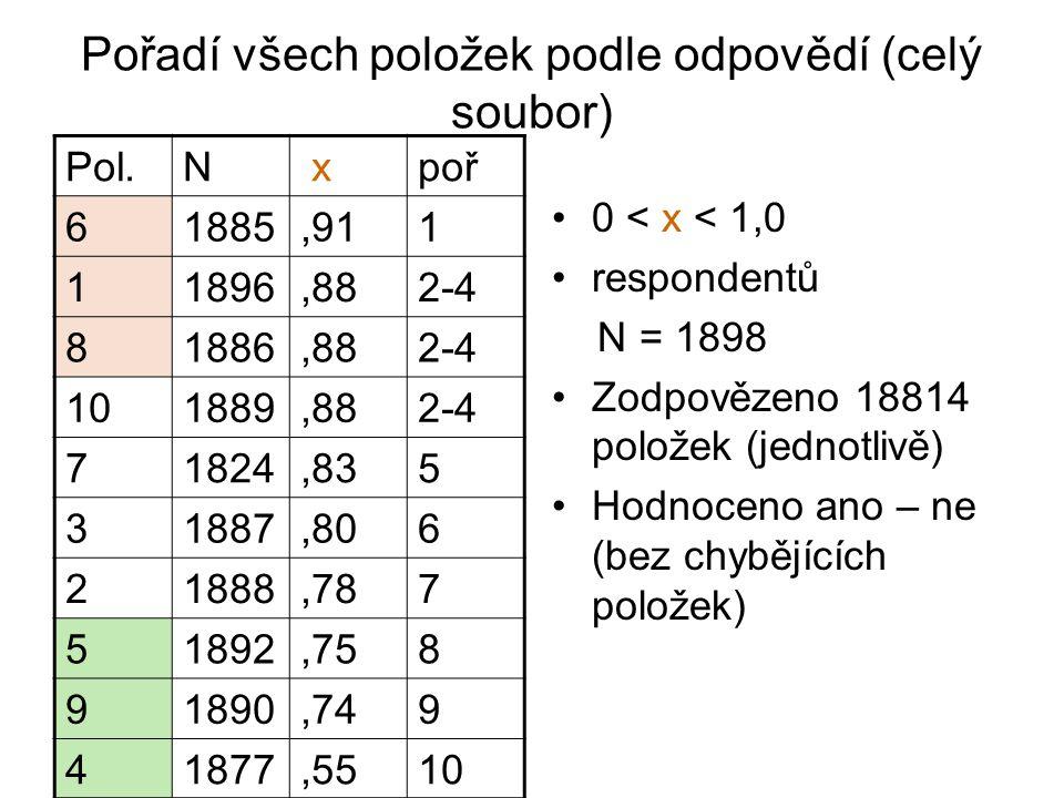Pořadí všech položek podle odpovědí (celý soubor) 0 < x < 1,0 respondentů N = 1898 Zodpovězeno 18814 položek (jednotlivě) Hodnoceno ano – ne (bez chybějících položek) Pol.N xpoř 61885,911 11896,882-4 81886,882-4 101889,882-4 71824,835 31887,806 21888,787 51892,758 91890,749 41877,5510
