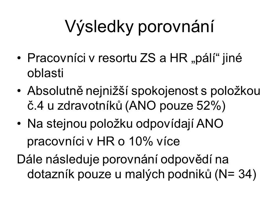 """Výsledky porovnání Pracovníci v resortu ZS a HR """"pálí jiné oblasti Absolutně nejnižší spokojenost s položkou č.4 u zdravotníků (ANO pouze 52%) Na stejnou položku odpovídají ANO pracovníci v HR o 10% více Dále následuje porovnání odpovědí na dotazník pouze u malých podniků (N= 34)"""