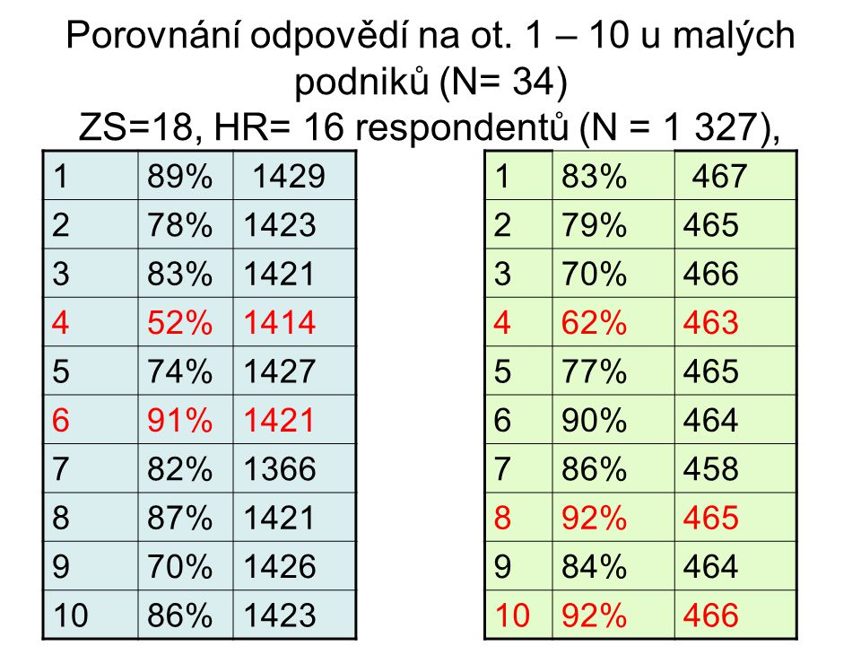 Porovnání malých podniků (II.)podle resortů (položky 1 a 2, absolutní vs relativní četnost) Č.1 Využíváte při práci svou kvalifikaci a své schopnosti.