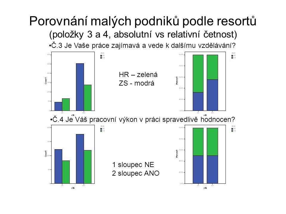Porovnání malých podniků podle resortů (položky 5 a 6, absolutní vs relativní četnost) HR – zelená ZS - modrá 1 sloupec NE 2 sloupec ANO Č.5 Máte při svém zaměstnání dostatek času pro svou rodinu.