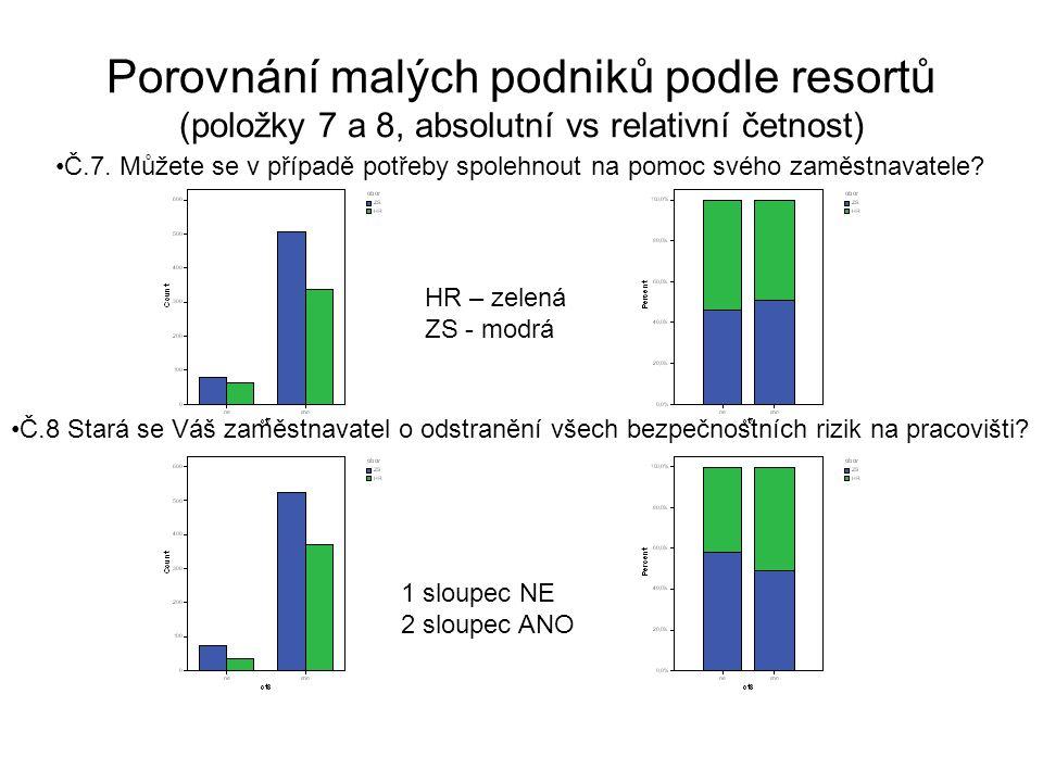 Porovnání malých podniků podle resortů (položky 7 a 8, absolutní vs relativní četnost) Č.7.