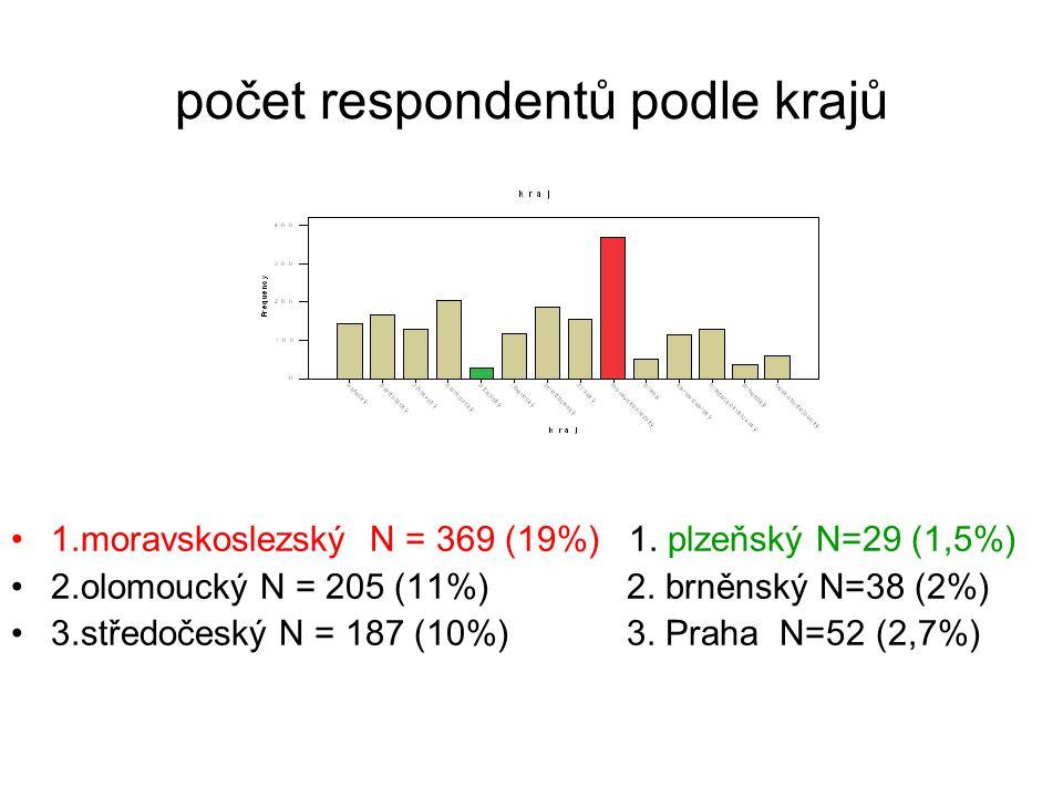 počet respondentů podle krajů 1.moravskoslezský N = 369 (19%) 1.