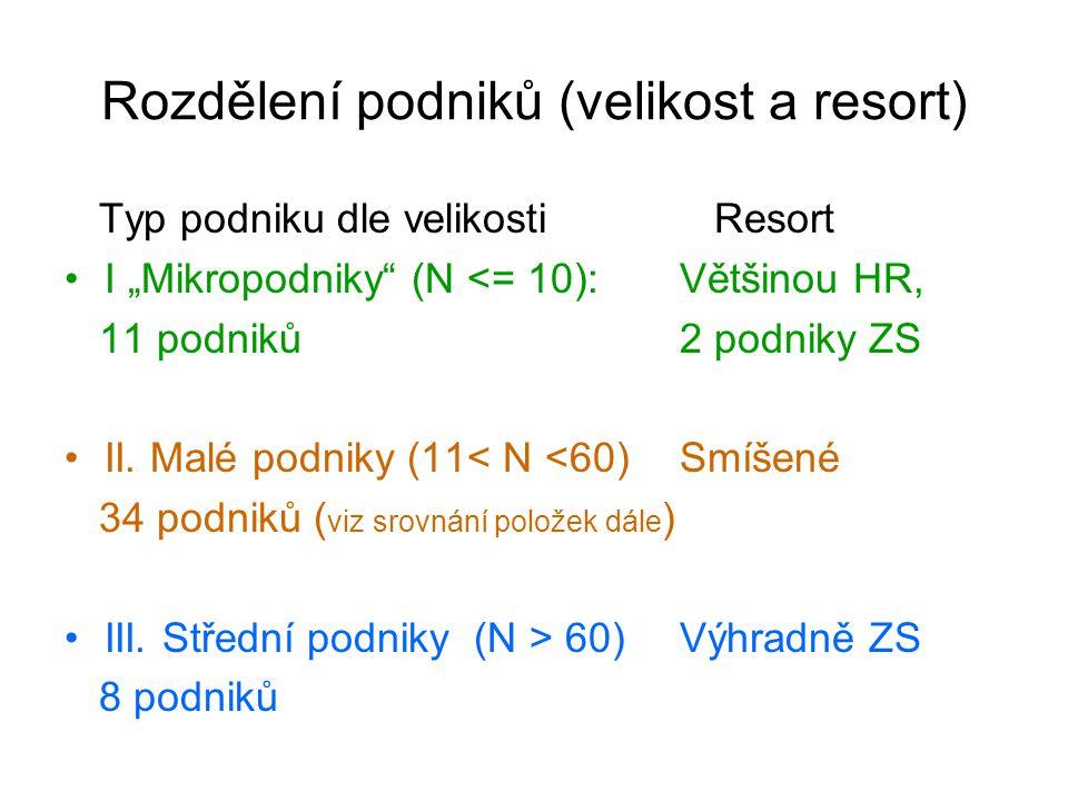 """Rozdělení podniků (velikost a resort) Typ podniku dle velikosti I """"Mikropodniky (N <= 10): 11 podniků II."""