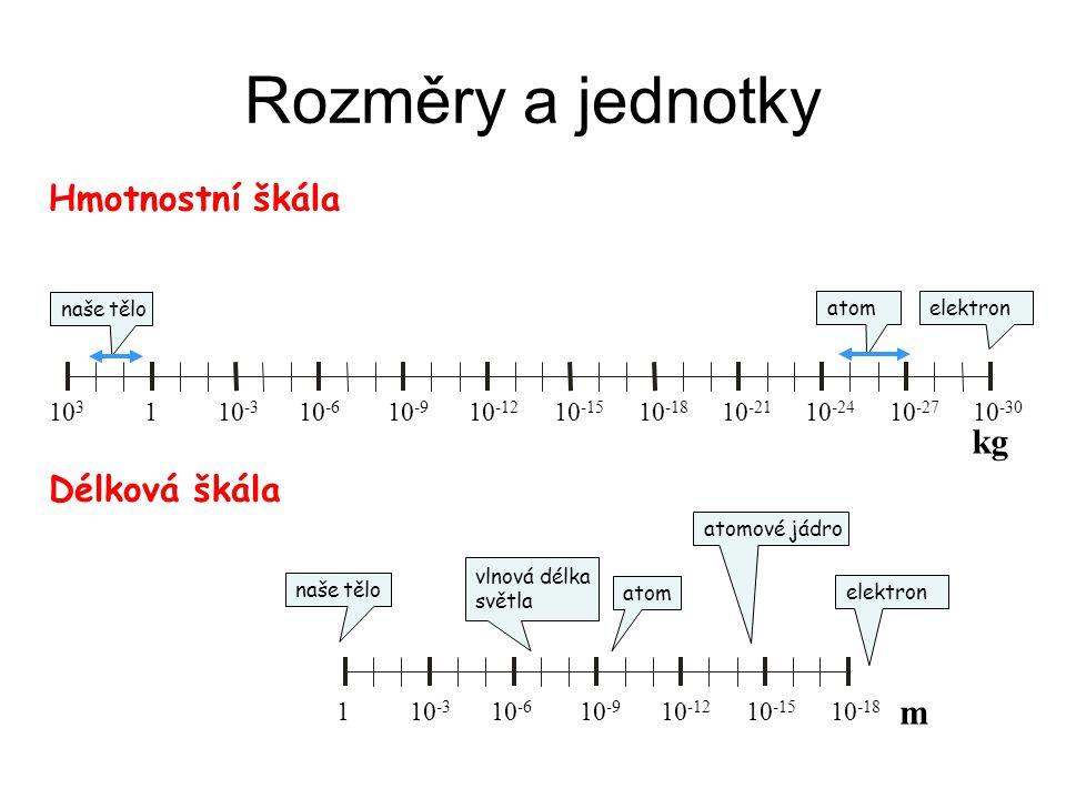 Rozměry a jednotky Hmotnostní škála Délková škála 1 10 -3 10 -6 10 -9 10 -12 10 -15 10 -18 m naše tělo atom elektron atomové jádro vlnová délka světla 10 3 1 10 -3 10 -6 10 -9 10 -12 10 -15 10 -18 10 -21 10 -24 10 -27 10 -30 elektron kg atom naše tělo
