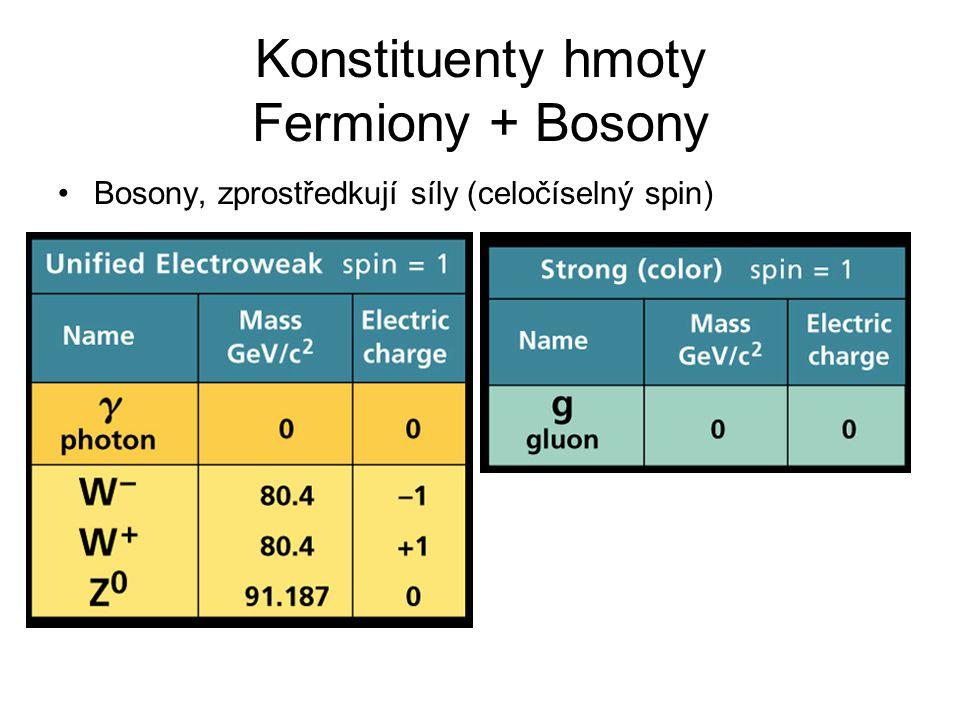Bosony, zprostředkují síly (celočíselný spin) Konstituenty hmoty Fermiony + Bosony