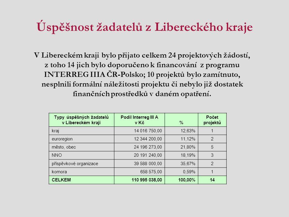 Úspěšnost žadatelů z Libereckého kraje Typy úspěšných žadatelů v Libereckém kraji Podíl Interreg III A v Kč% Počet projektů kraj14 016 750,0012,63%1 e