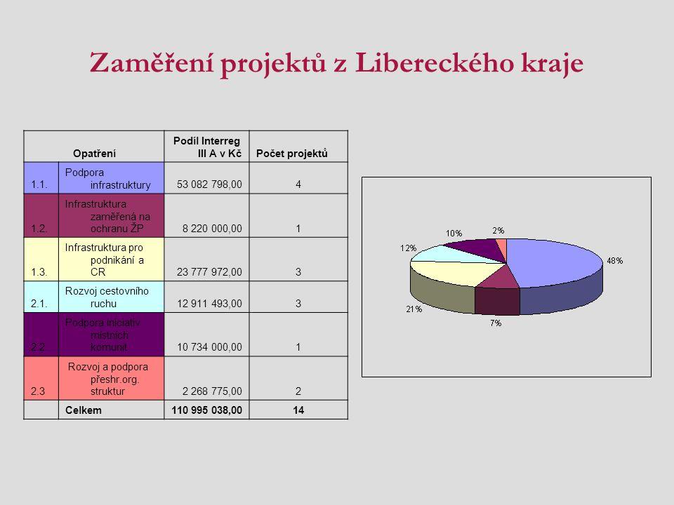 Zaměření projektů z Libereckého kraje Opatření Podíl Interreg III A v KčPočet projektů 1.1. Podpora infrastruktury53 082 798,004 1.2. Infrastruktura z