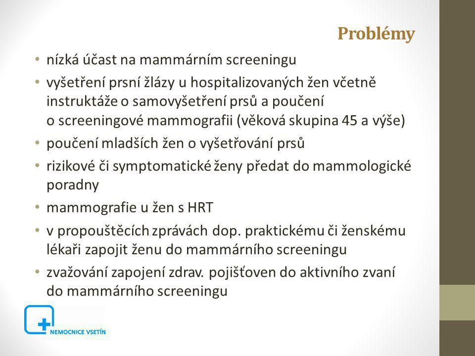 Problémy nízká účast na mammárním screeningu vyšetření prsní žlázy u hospitalizovaných žen včetně instruktáže o samovyšetření prsů a poučení o screeningové mammografii (věková skupina 45 a výše) poučení mladších žen o vyšetřování prsů rizikové či symptomatické ženy předat do mammologické poradny mammografie u žen s HRT v propouštěcích zprávách dop.
