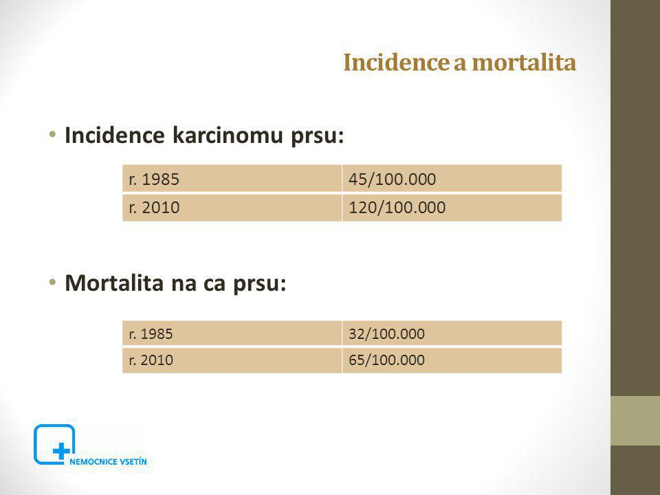 Incidence a mortalita Incidence karcinomu prsu: Mortalita na ca prsu: r.