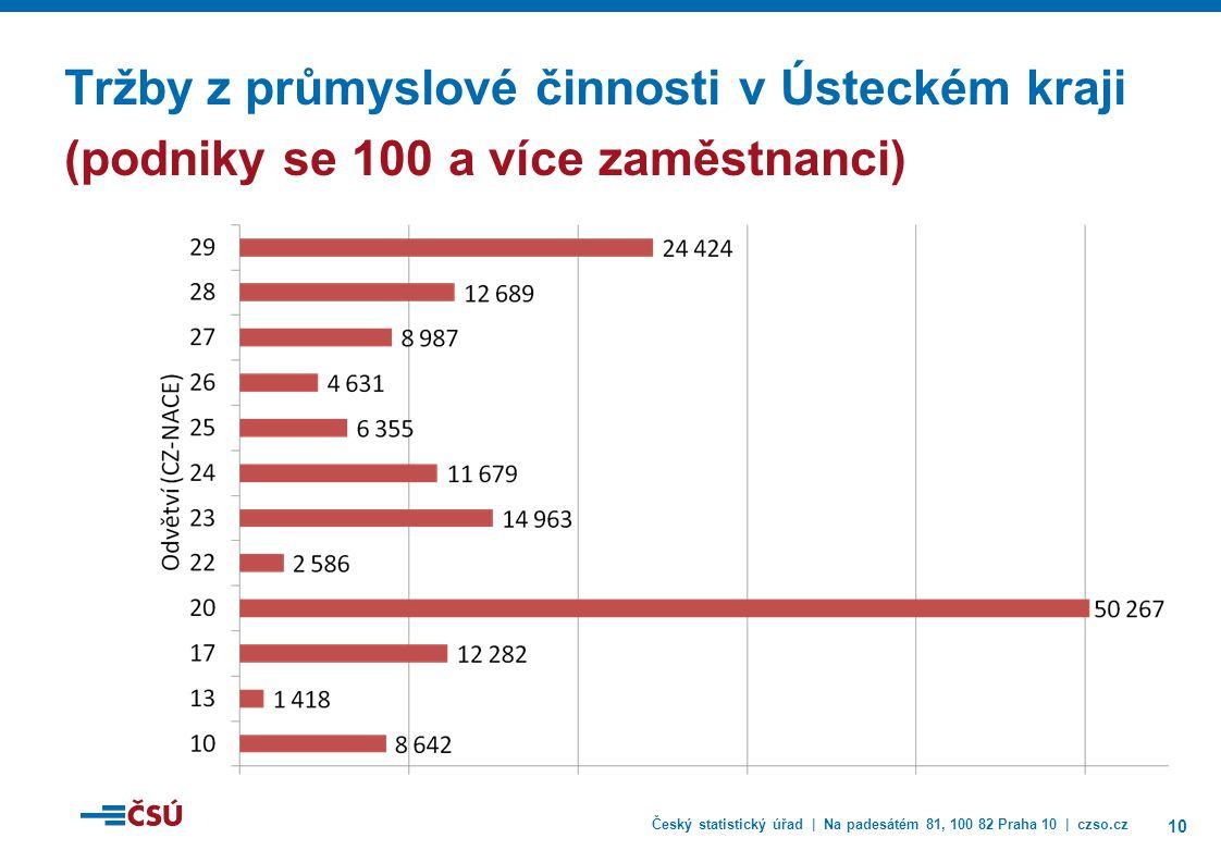 Český statistický úřad | Na padesátém 81, 100 82 Praha 10 | czso.cz 10 Tržby z průmyslové činnosti v Ústeckém kraji (podniky se 100 a více zaměstnanci)