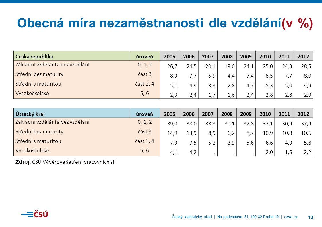 Český statistický úřad | Na padesátém 81, 100 82 Praha 10 | czso.cz 13 Obecná míra nezaměstnanosti dle vzdělání(v %) Česká republikaúroveň20052006200720082009201020112012 Základní vzdělání a bez vzdělání0, 1, 2 26,724,520,119,024,125,024,328,5 Střední bez maturityčást 3 8,97,75,94,47,48,57,78,0 Střední s maturitoučást 3, 4 5,14,93,32,84,75,35,04,9 Vysokoškolské5, 6 2,32,41,71,62,42,8 2,9 Ústecký krajúroveň20052006200720082009201020112012 Základní vzdělání a bez vzdělání0, 1, 2 39,038,033,330,132,832,130,937,9 Střední bez maturityčást 3 14,913,98,96,28,710,910,810,6 Střední s maturitoučást 3, 4 7,97,55,23,95,66,64,95,8 Vysokoškolské5, 6 4,14,2...2,01,52,2 Zdroj: ČSÚ Výběrové šetření pracovních sil